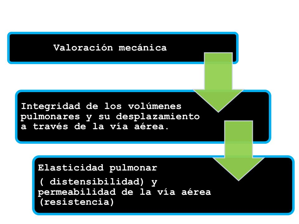 Valoración mecánicaIntegridad de los volúmenes pulmonares y su desplazamiento a través de la vía aérea.