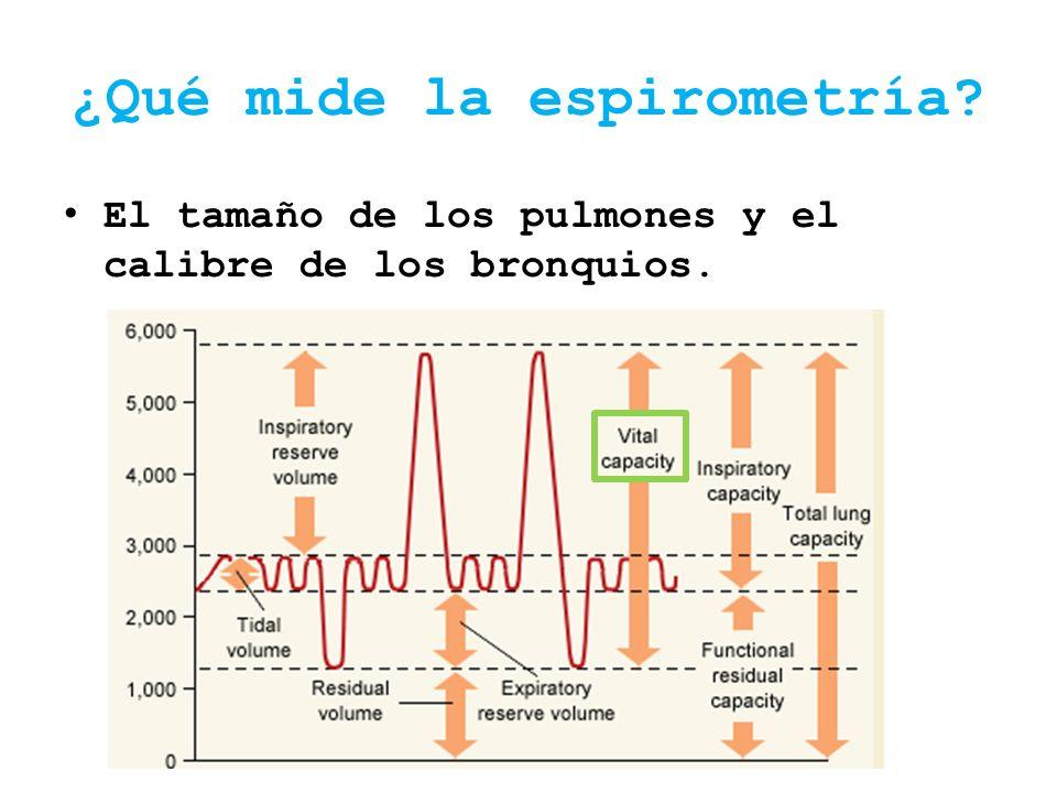 ¿Qué mide la espirometría