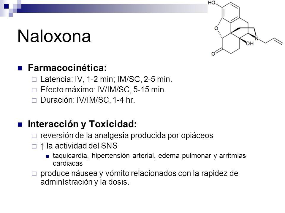 Naloxona Farmacocinética: Interacción y Toxicidad: