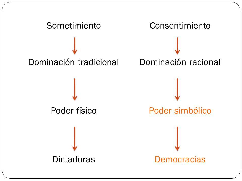 Sometimiento Dominación tradicional Poder físico Dictaduras