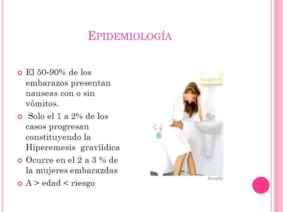 Epidemiología El 50-90% de los embarazos presentan nauseas con o sin vómitos.