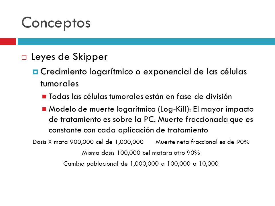 Conceptos Leyes de Skipper