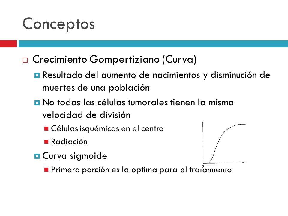 Conceptos Crecimiento Gompertiziano (Curva)