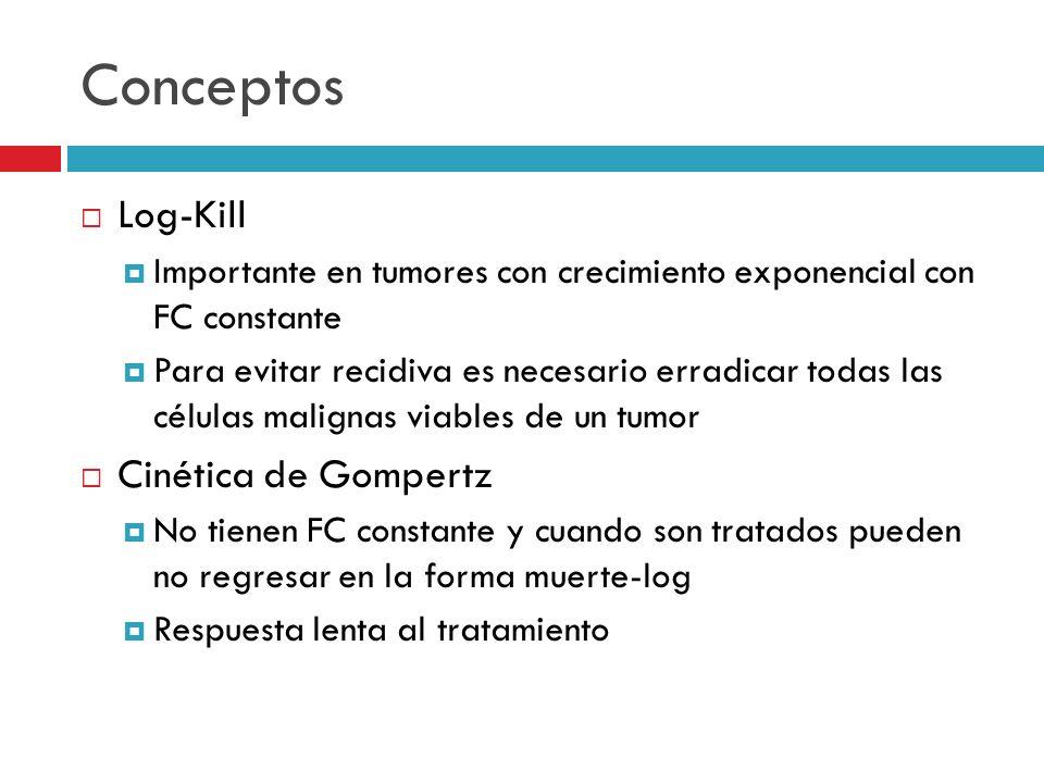 Conceptos Log-Kill Cinética de Gompertz