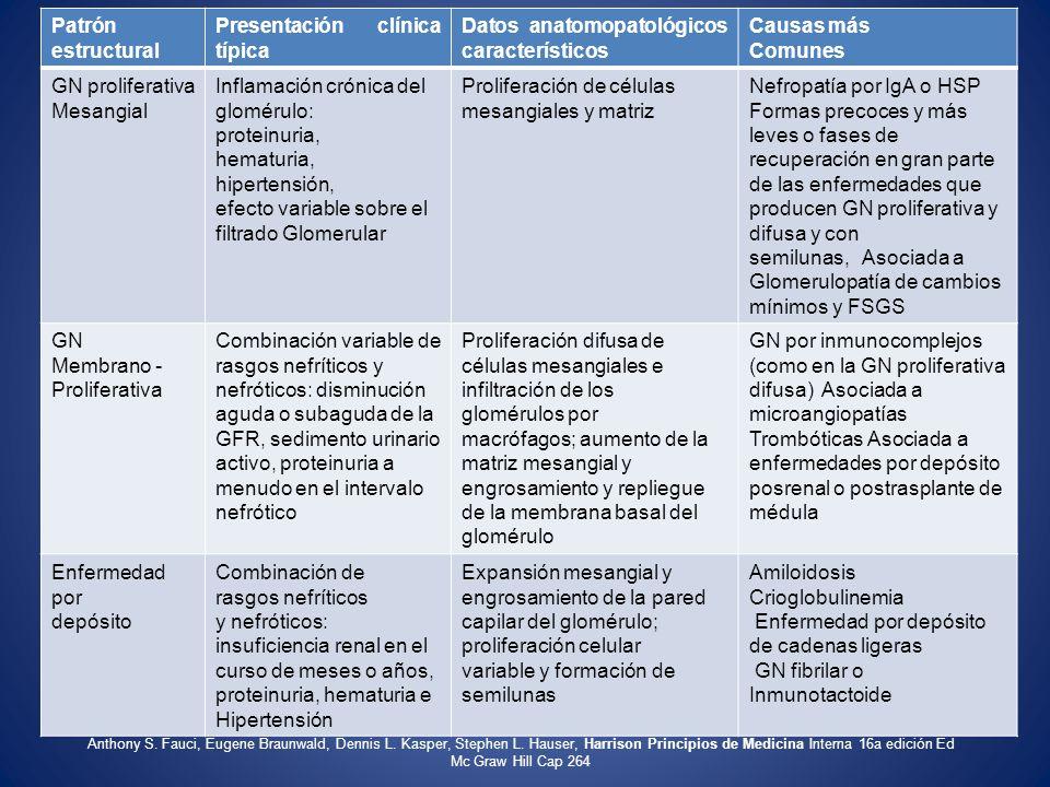 Presentación clínica típica Datos anatomopatológicos característicos