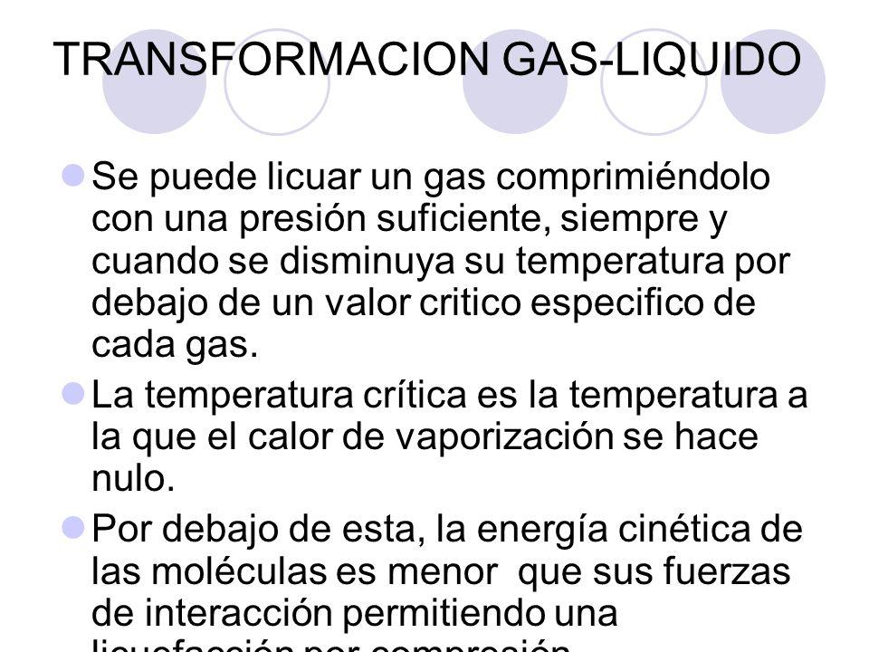 TRANSFORMACION GAS-LIQUIDO