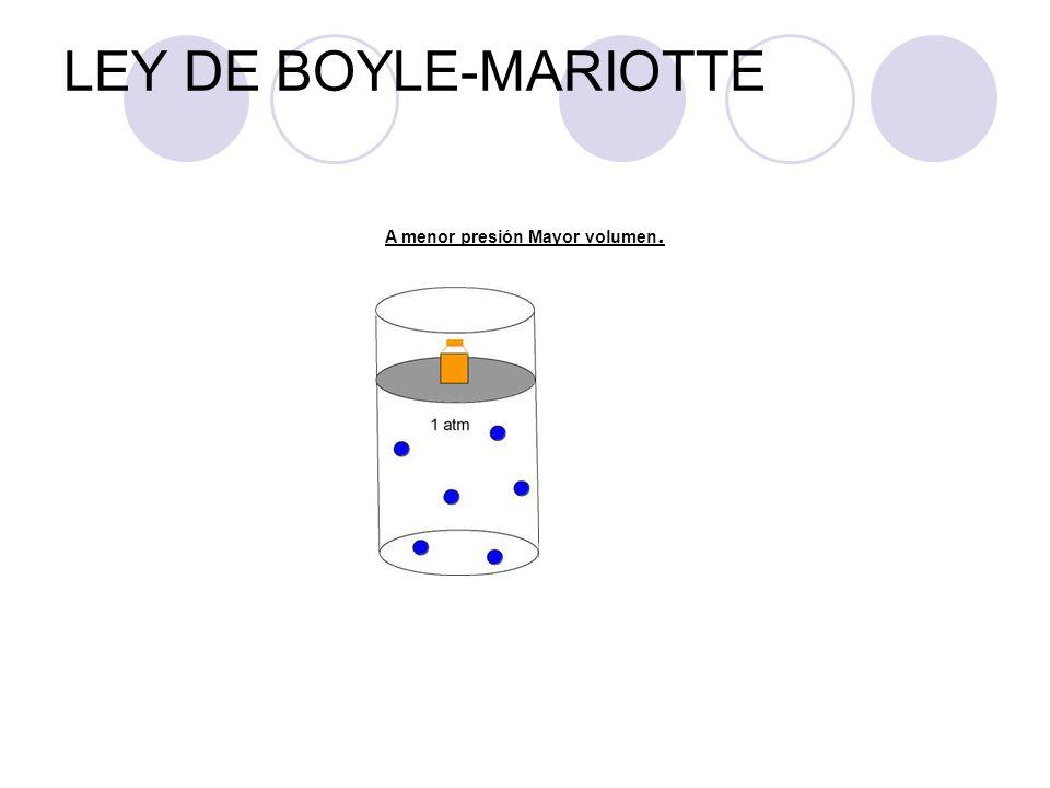 LEY DE BOYLE-MARIOTTE A menor presión Mayor volumen.
