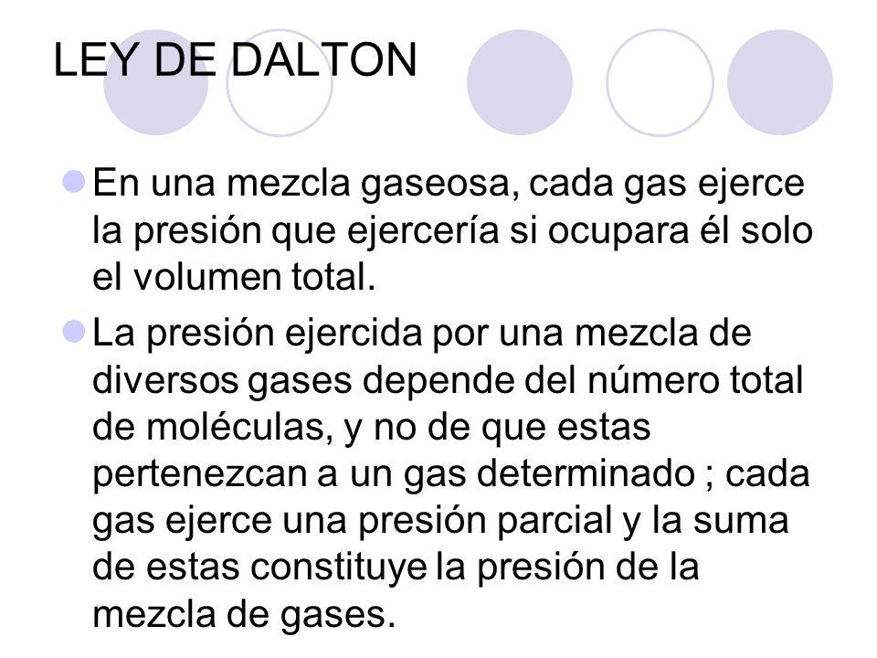 LEY DE DALTON En una mezcla gaseosa, cada gas ejerce la presión que ejercería si ocupara él solo el volumen total.