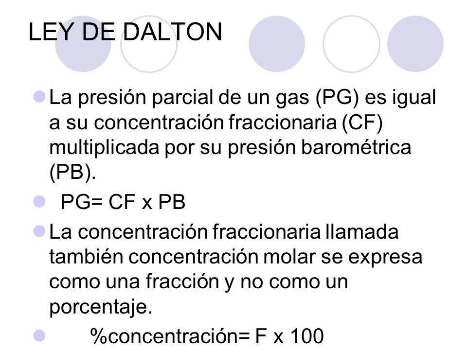 LEY DE DALTON La presión parcial de un gas (PG) es igual a su concentración fraccionaria (CF) multiplicada por su presión barométrica (PB).