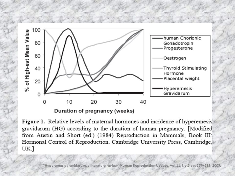 Hyperemesis gravidarum, a literature review Human Reproduction Update, Vol.11, No.5 pp.