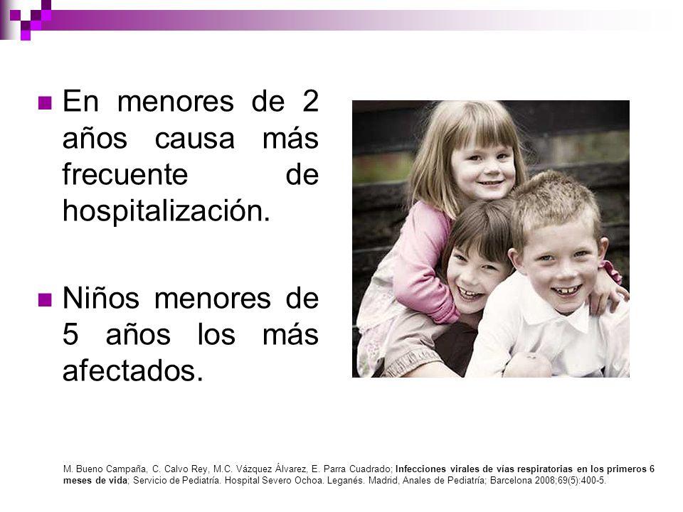 En menores de 2 años causa más frecuente de hospitalización.
