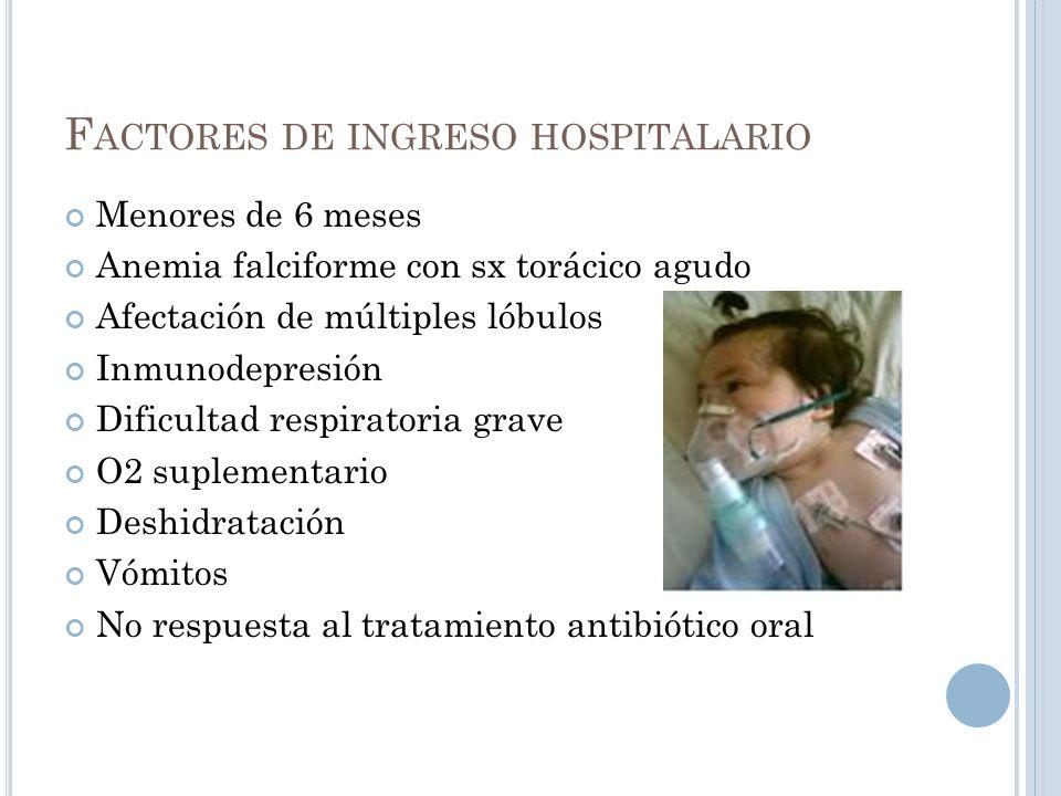Factores de ingreso hospitalario