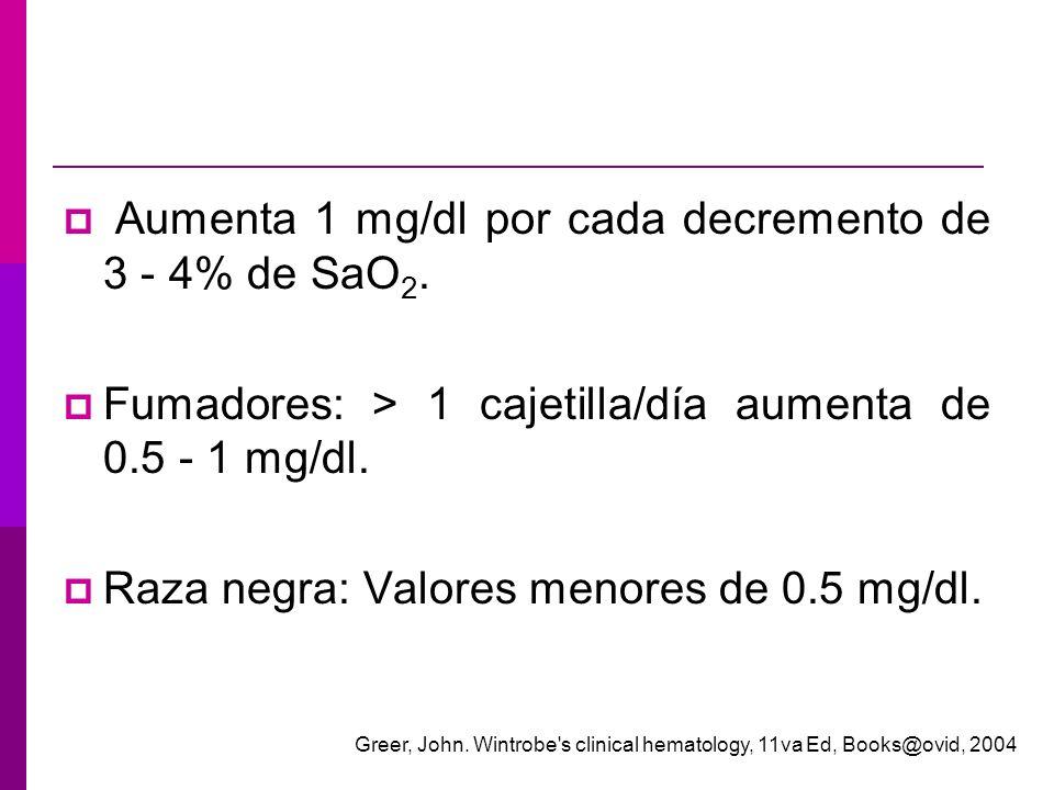 Aumenta 1 mg/dl por cada decremento de 3 - 4% de SaO2.