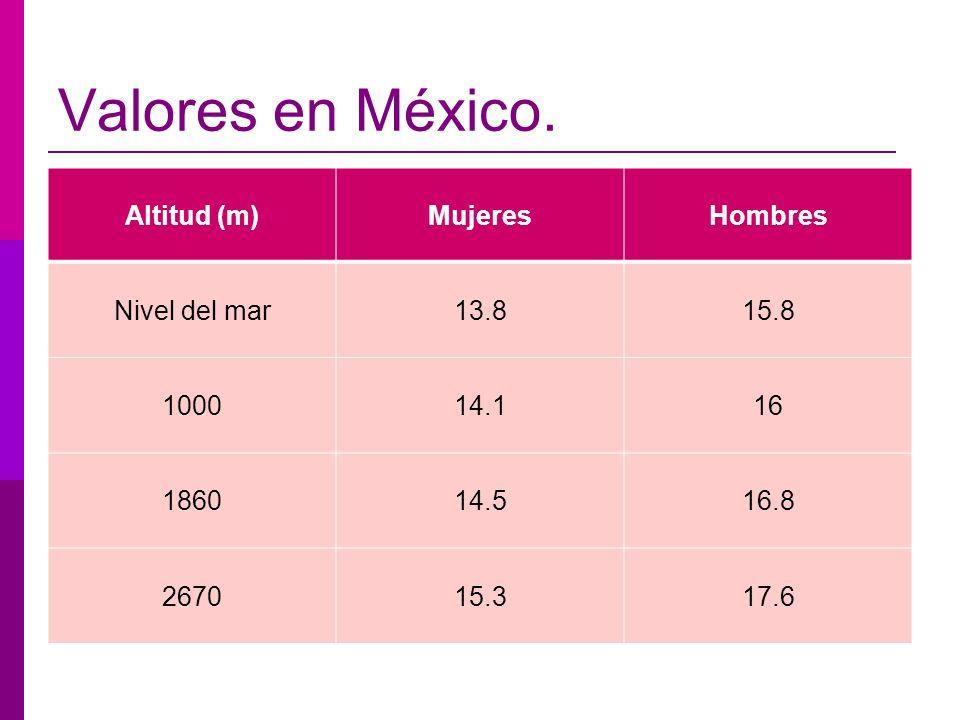 Valores en México. Altitud (m) Mujeres Hombres Nivel del mar 13.8 15.8
