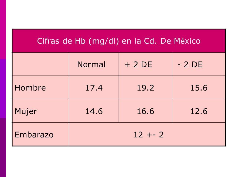 Cifras de Hb (mg/dl) en la Cd. De México