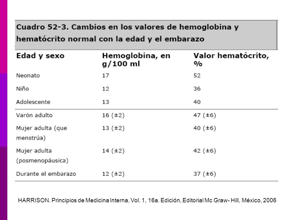 HARRISON. Principios de Medicina Interna, Vol. 1, 16a