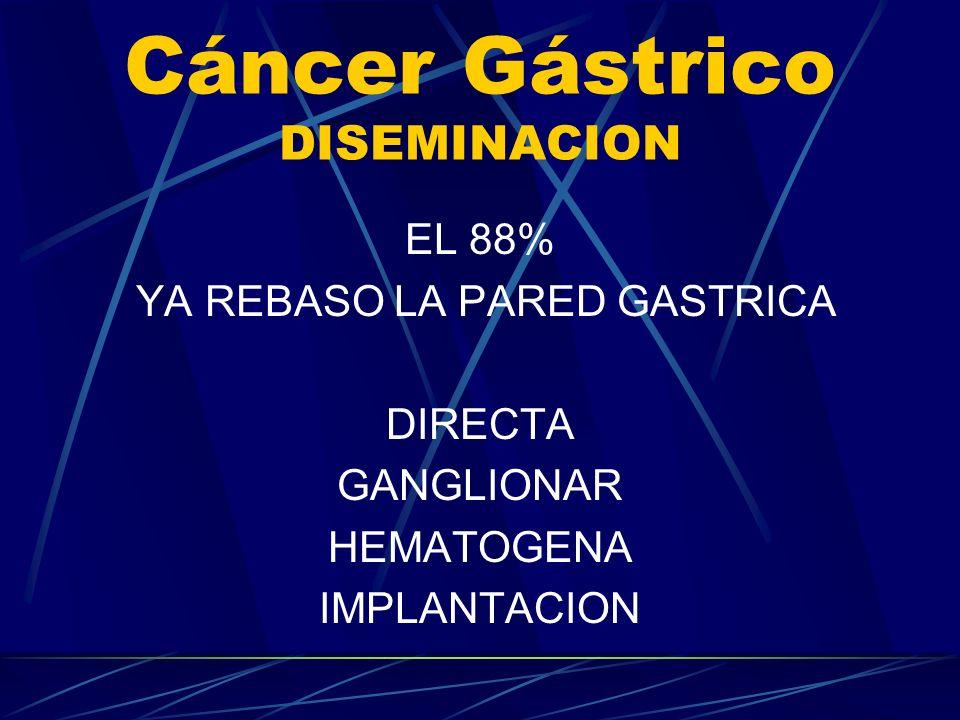 Cáncer Gástrico DISEMINACION