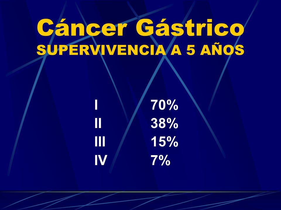 Cáncer Gástrico SUPERVIVENCIA A 5 AÑOS