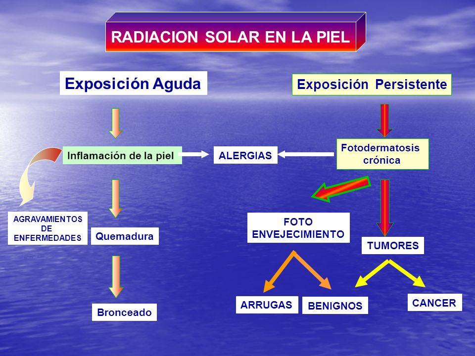 RADIACION SOLAR EN LA PIEL