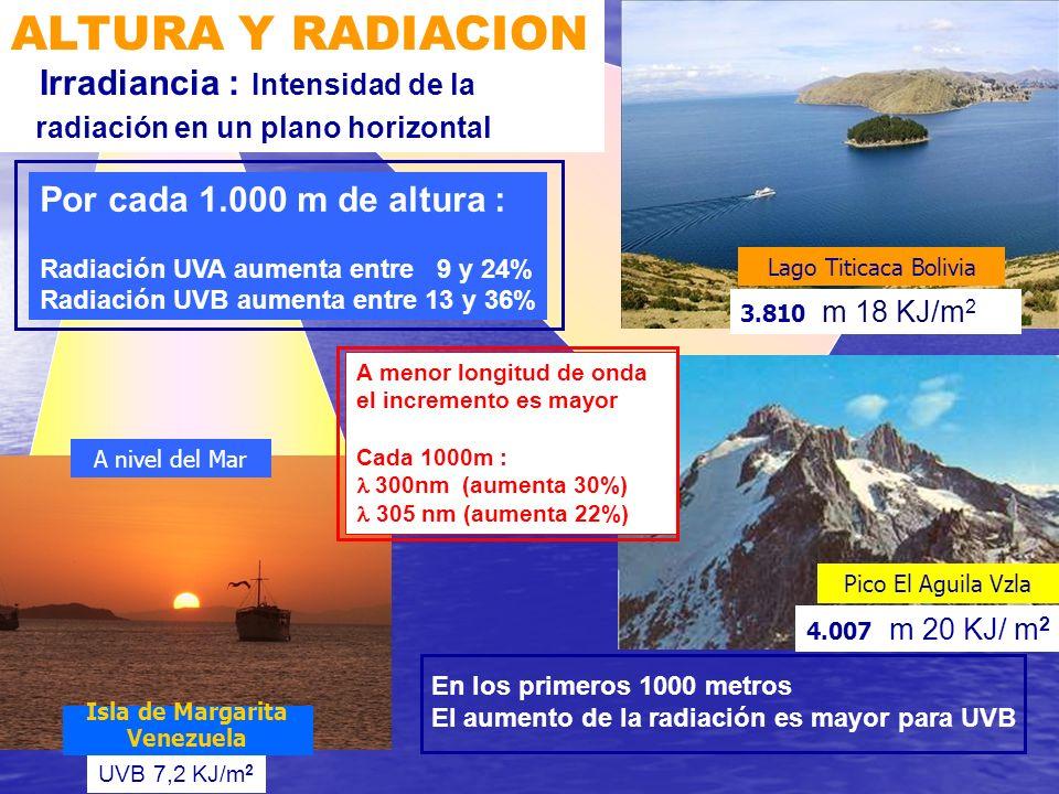 ALTURA Y RADIACION Irradiancia : Intensidad de la