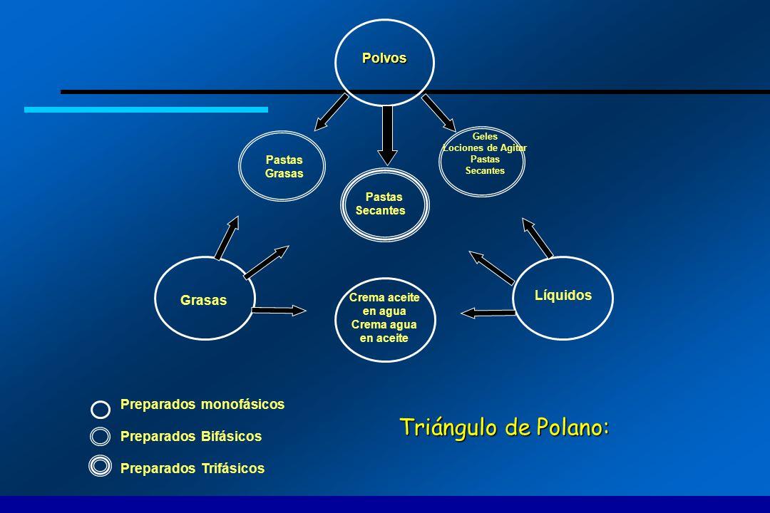 Triángulo de Polano: Polvos Líquidos Grasas Preparados monofásicos