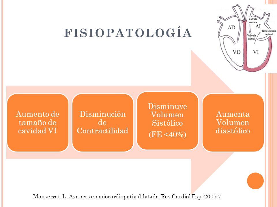 FISIOPATOLOGÍA Aumento de tamaño de cavidad VI. Disminución de Contractilidad. Disminuye Volumen Sistólico.