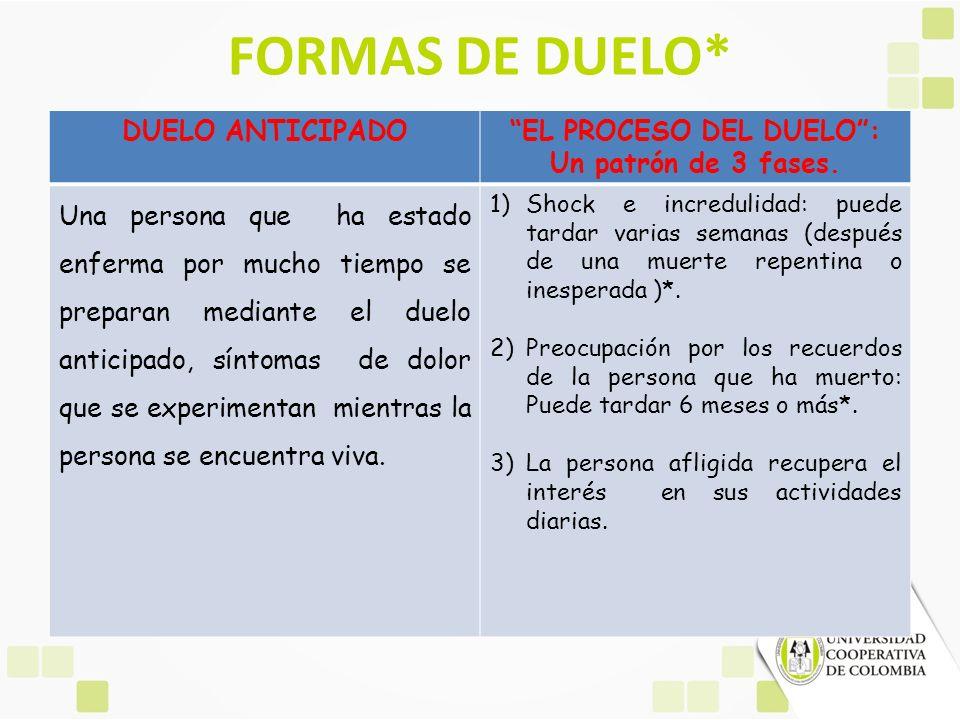 EL PROCESO DEL DUELO : Un patrón de 3 fases.