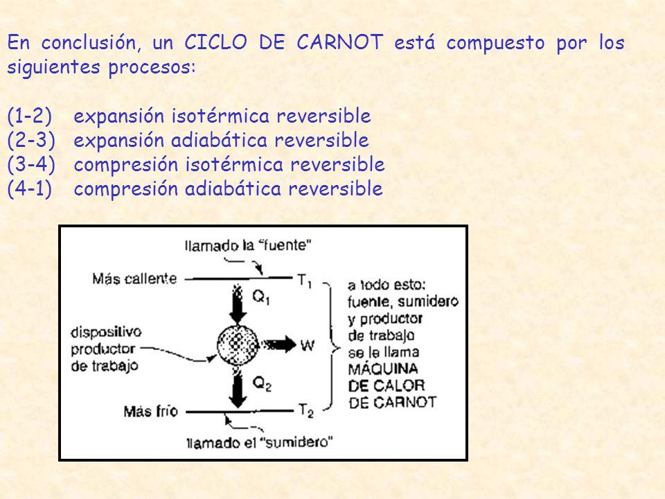En conclusión, un CICLO DE CARNOT está compuesto por los siguientes procesos:
