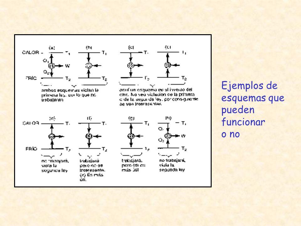 Ejemplos de esquemas que pueden funcionar