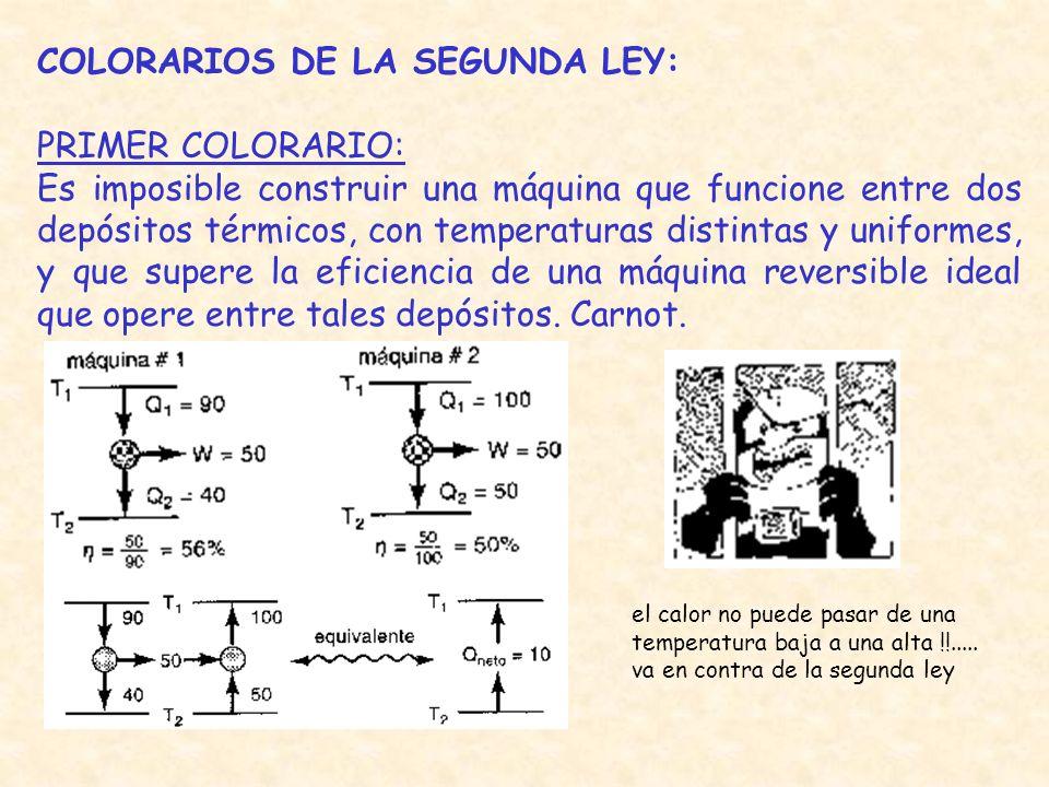 COLORARIOS DE LA SEGUNDA LEY: PRIMER COLORARIO:
