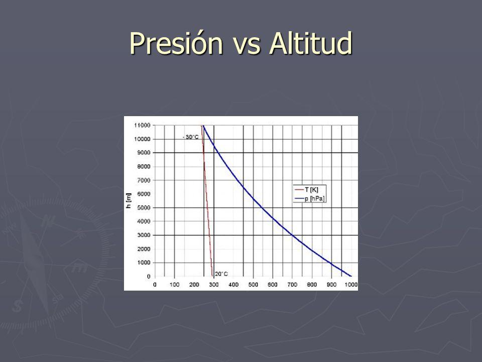 Presión vs Altitud