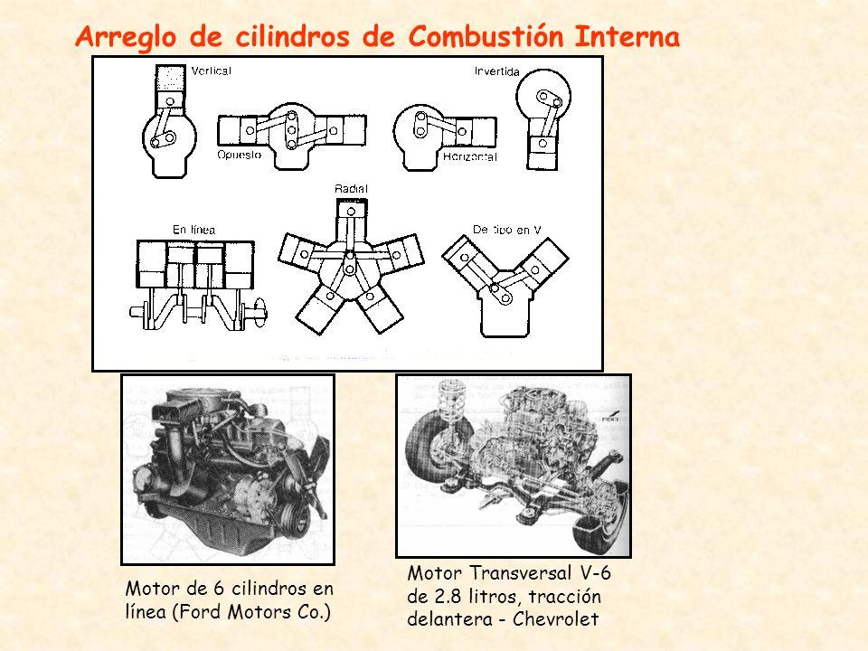 Arreglo de cilindros de Combustión Interna
