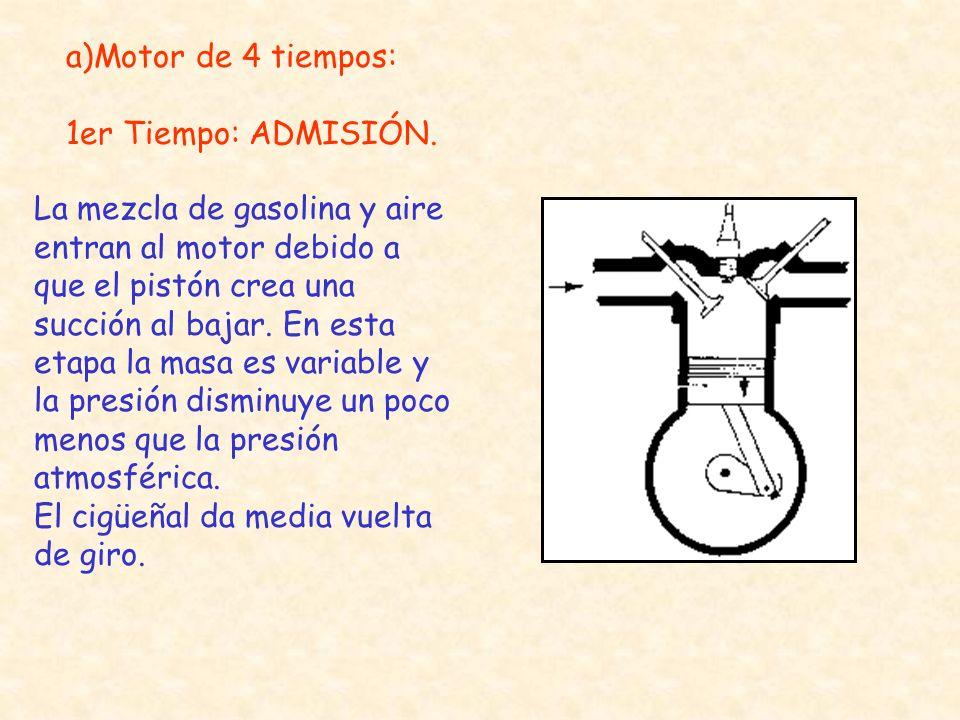 a)Motor de 4 tiempos: 1er Tiempo: ADMISIÓN.