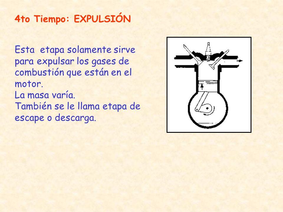 4to Tiempo: EXPULSIÓN Esta etapa solamente sirve para expulsar los gases de combustión que están en el motor.