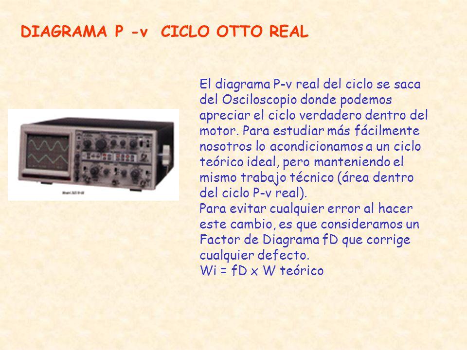 DIAGRAMA P -v CICLO OTTO REAL