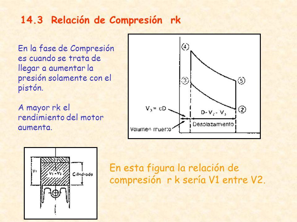 14.3 Relación de Compresión rk