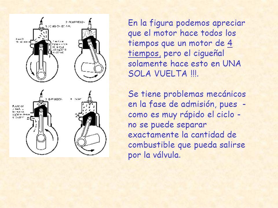 En la figura podemos apreciar que el motor hace todos los tiempos que un motor de 4 tiempos, pero el cigueñal solamente hace esto en UNA SOLA VUELTA !!!.