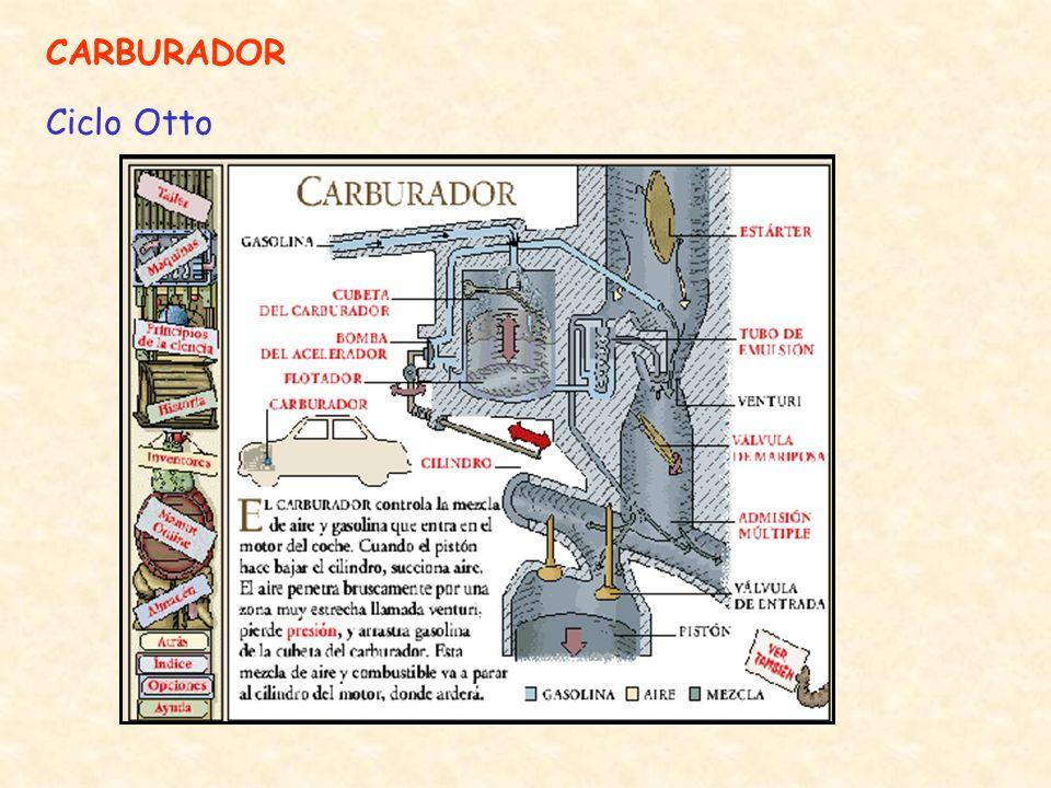 CARBURADOR Ciclo Otto