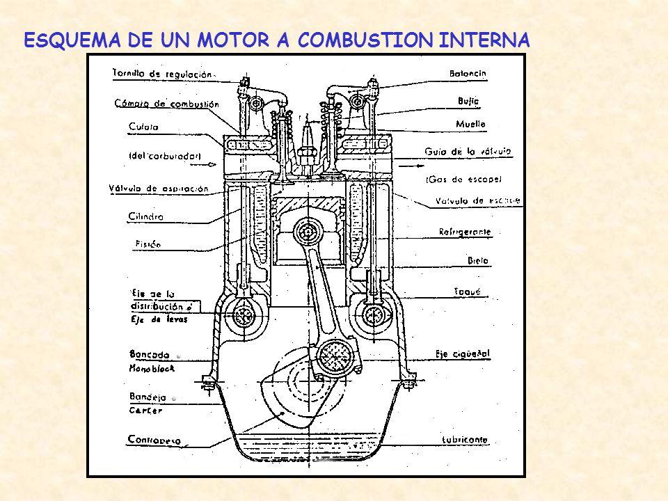 ESQUEMA DE UN MOTOR A COMBUSTION INTERNA