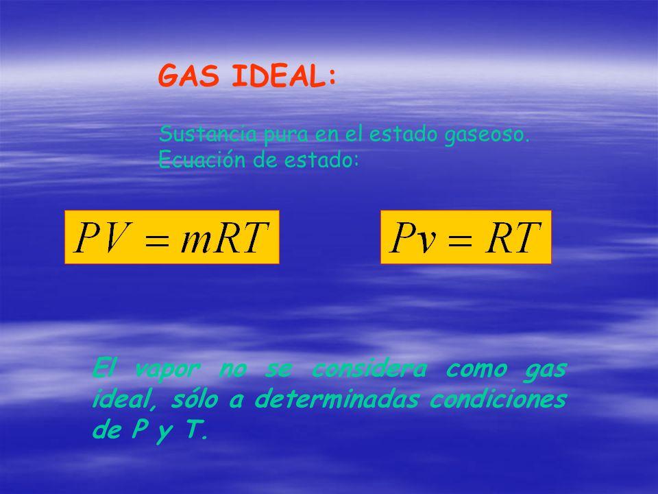 GAS IDEAL:Sustancia pura en el estado gaseoso. Ecuación de estado: