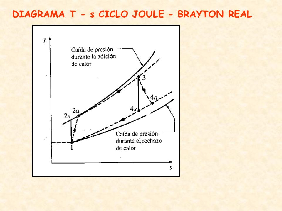 DIAGRAMA T - s CICLO JOULE - BRAYTON REAL