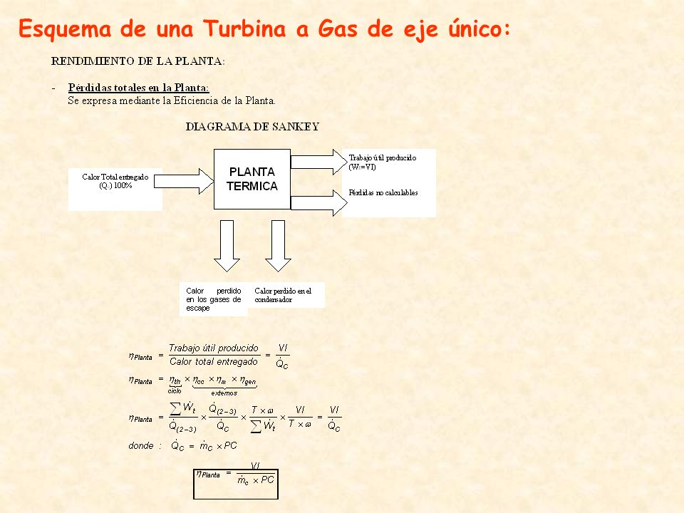 Esquema de una Turbina a Gas de eje único: