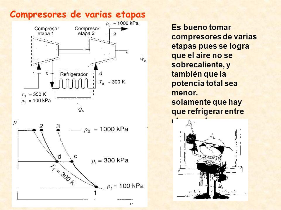 Compresores de varias etapas
