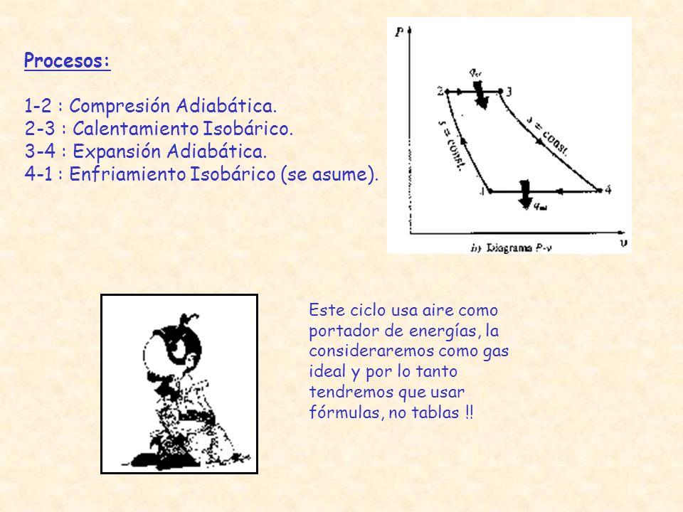 1-2 : Compresión Adiabática. 2-3 : Calentamiento Isobárico.