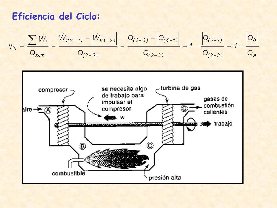 Eficiencia del Ciclo:
