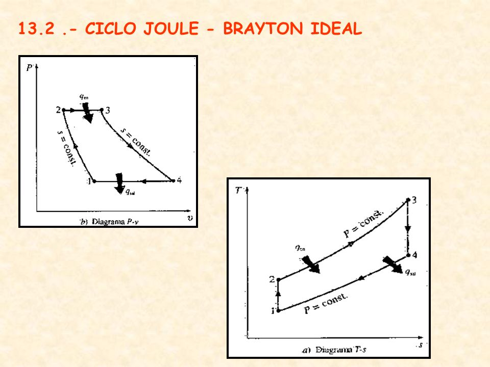 13.2 .- CICLO JOULE - BRAYTON IDEAL