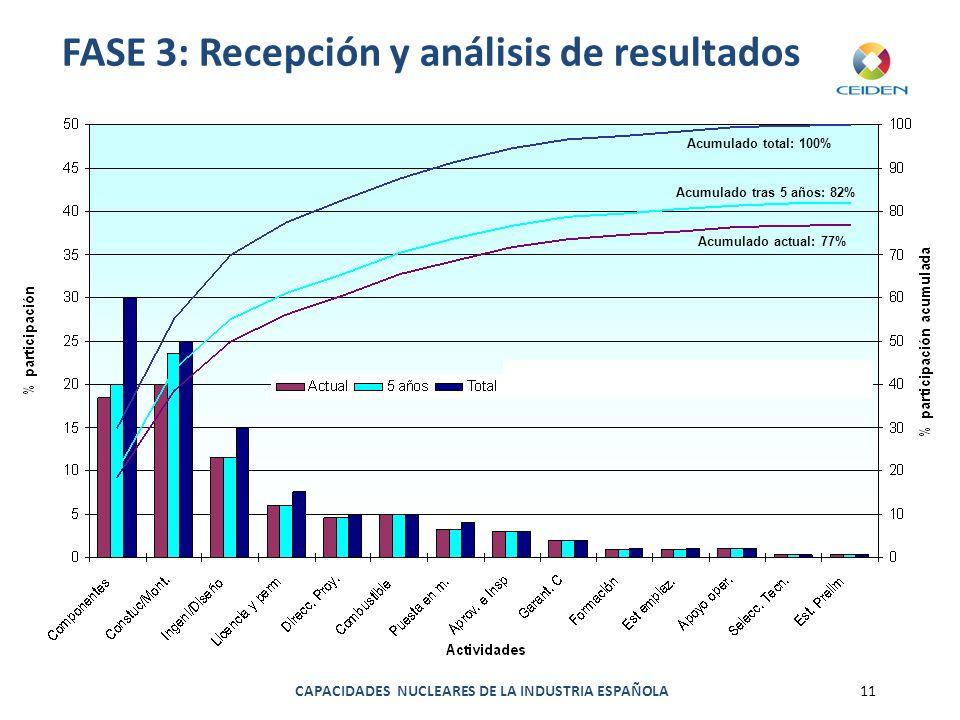 FASE 3: Recepción y análisis de resultados