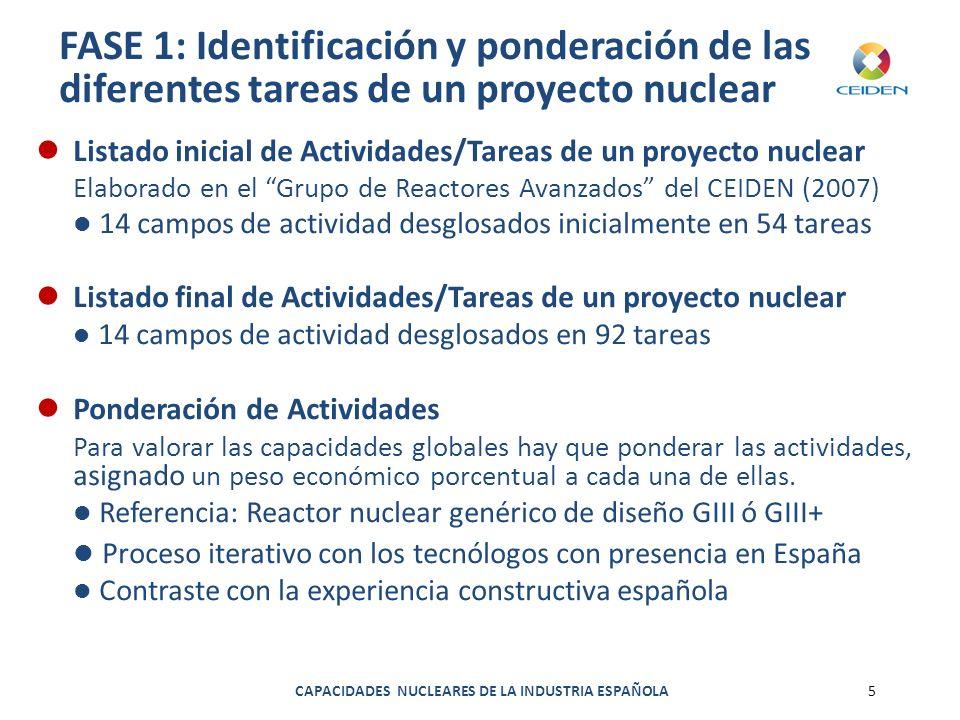 FASE 1: Identificación y ponderación de las diferentes tareas de un proyecto nuclear