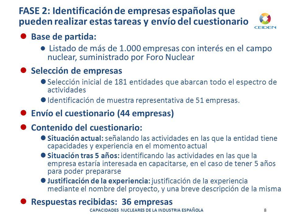 FASE 2: Identificación de empresas españolas que pueden realizar estas tareas y envío del cuestionario