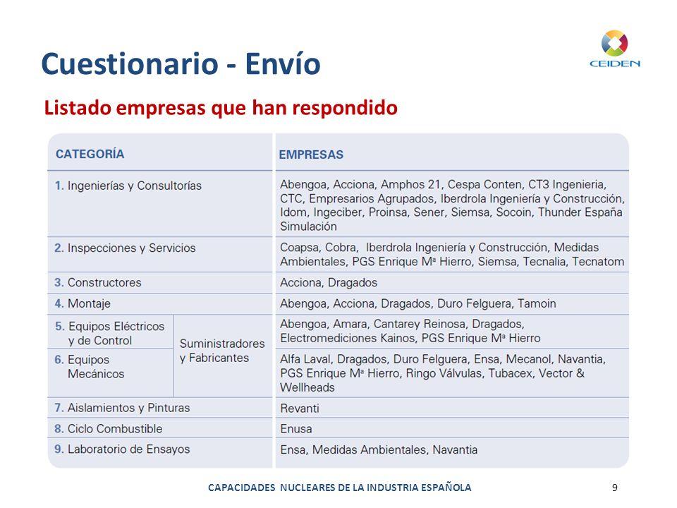 Cuestionario - Envío Listado empresas que han respondido